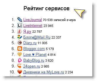 де можна відкрити свій блог